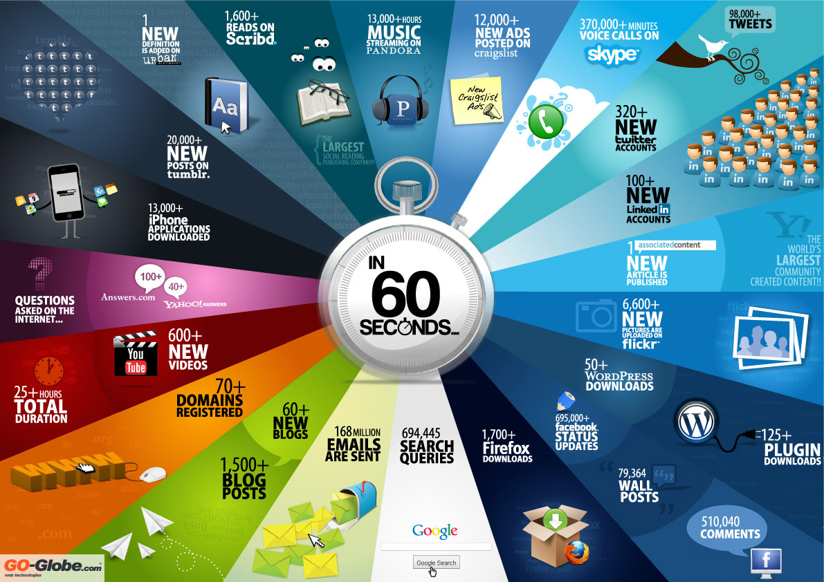 Communication – Every 60 Seconds