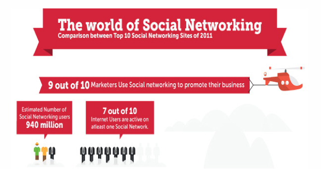Top 10 – Social Media Networking Sites