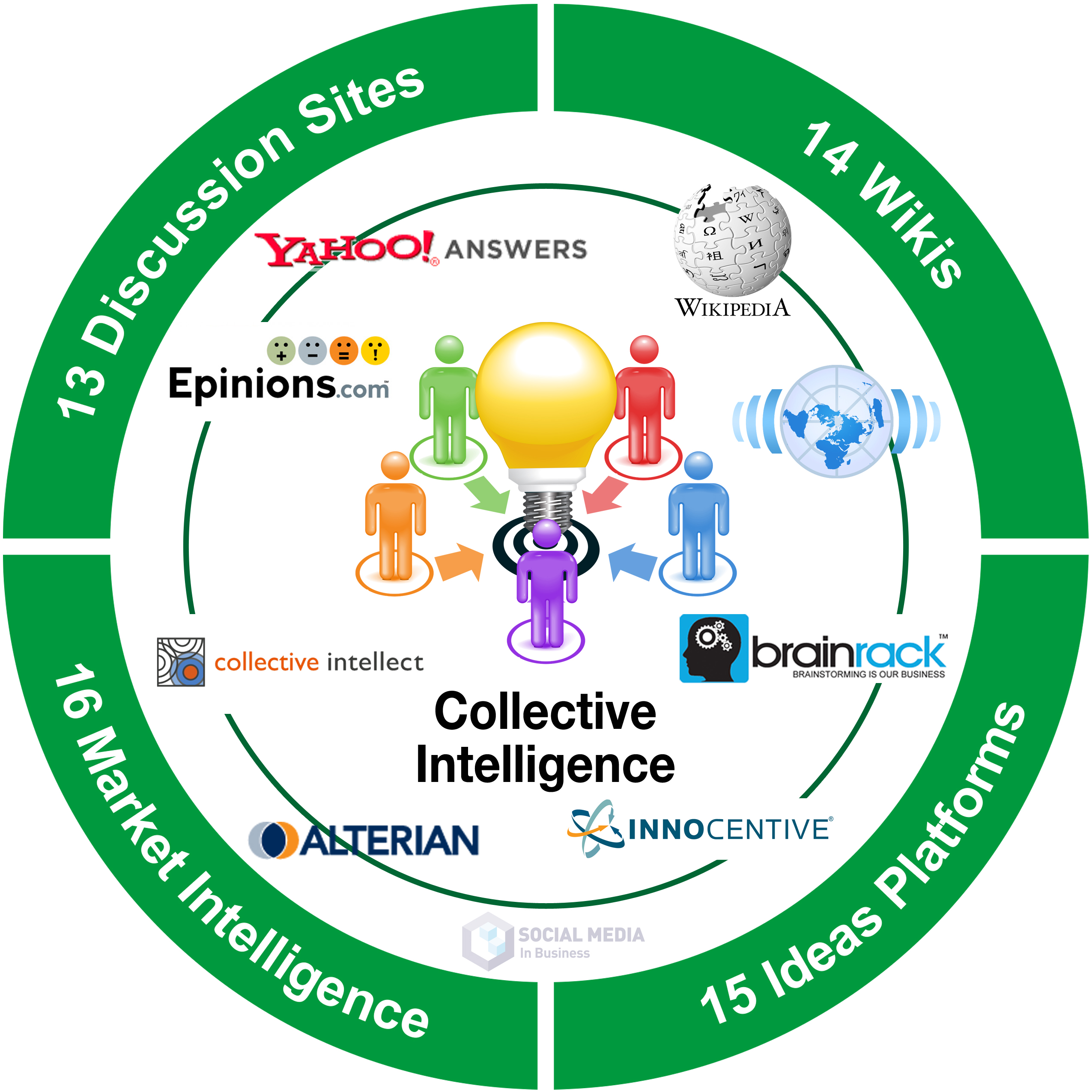 Social Media Collective Intelligence