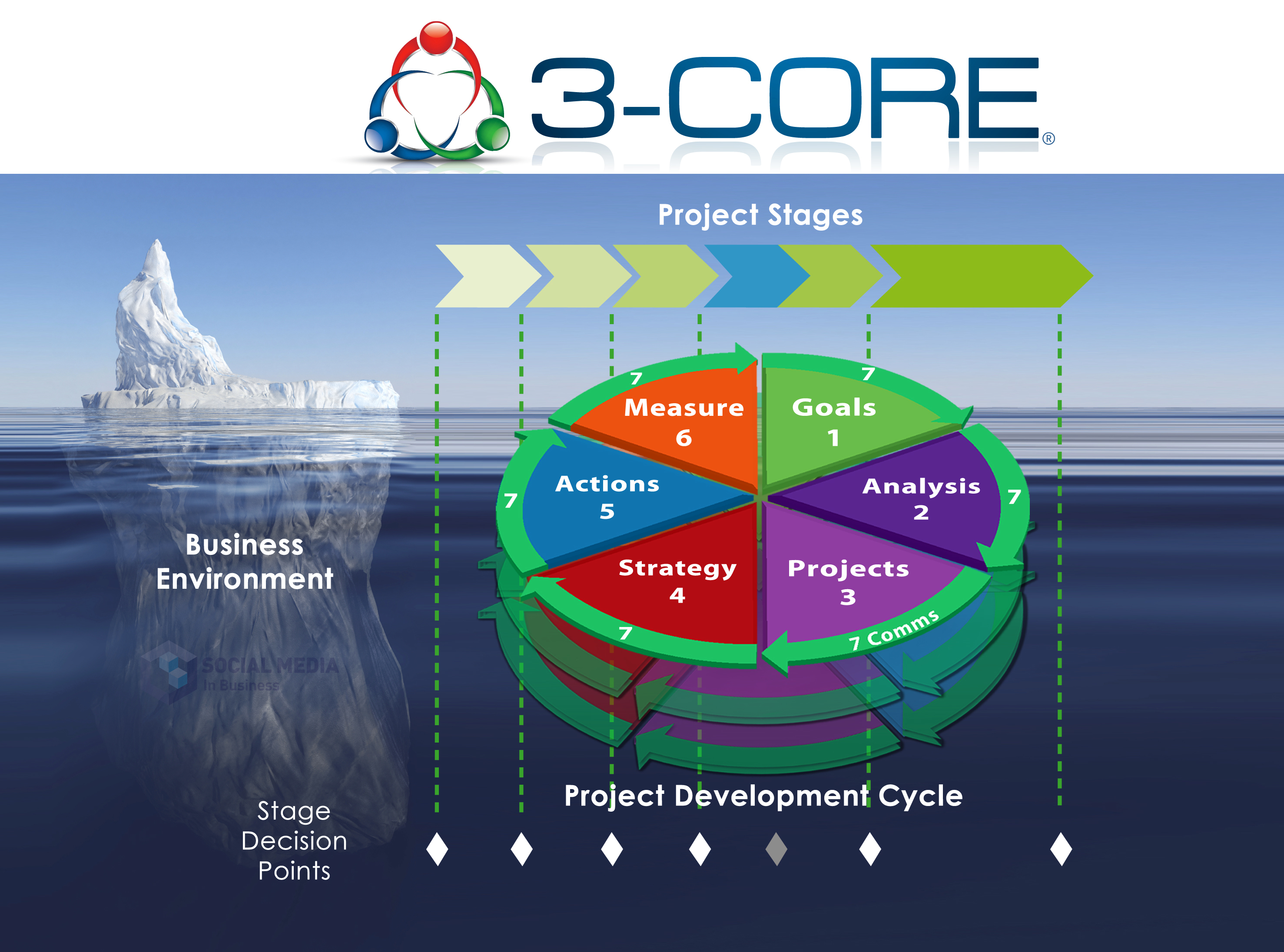 3-CORE : Project Success System