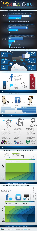 Branding for the Social Media Age