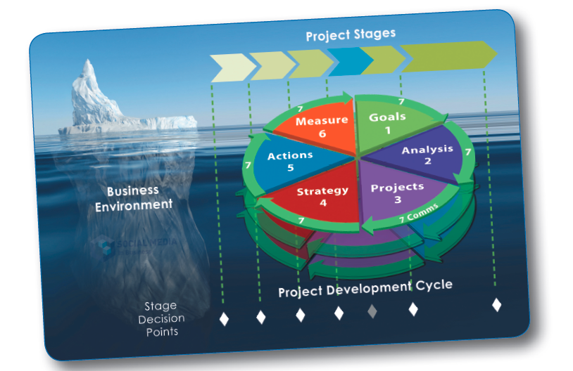 Methodology - 3 CORE - Project Success System.